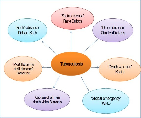 Figure 1: Designation of Tuberculosis by various renowned Scientists.