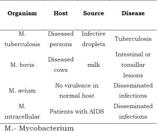 Table 1: Causative organism, host, source and the disease [4]