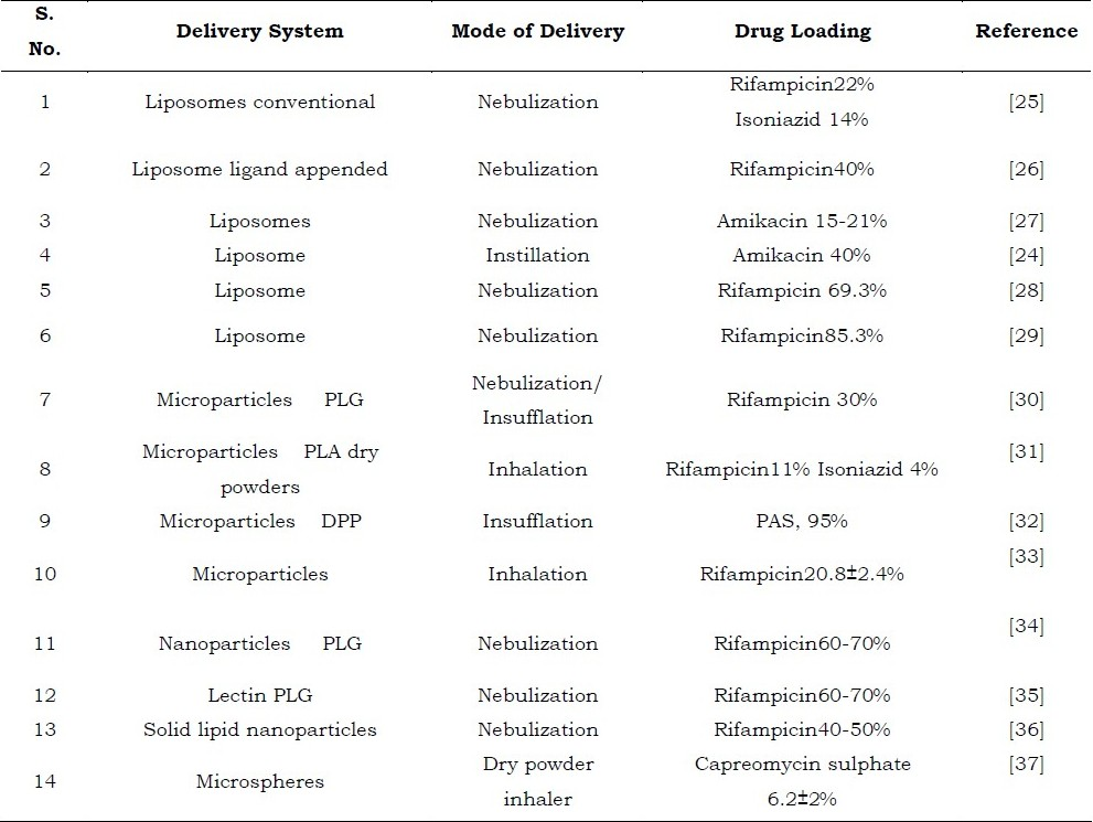 Table 6: Table for illustration of various delivery systems with the mode of delivery, percentage of drug loaded into the system