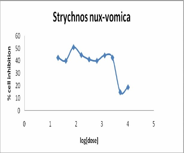 Figure 5: DRC of methanol extract of Strychnos nux-vomica for MCF-7 cell line by MTT assay