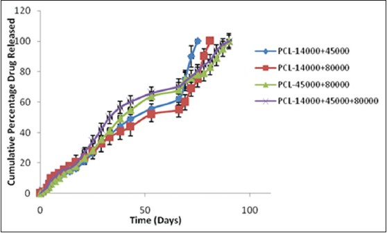 Figure 6: Cumulative % drug released from respiridone implants prepared using blends of polycaprolactones