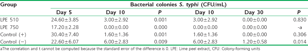 Table 1: Effects of lime peel extract on bacterial colonies based on the time of observation before intervention (day 5), after intervention (day 10), and maintenance after intervention (day 30)