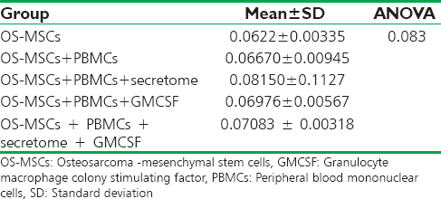 Table 2: Interleukin-2 level in osteosarcoma -mesenchymal stem cells co-cultivated with peripheral blood mononuclear cells sensitized by <i>secretrome</i>, Granulocyte macrophage colony stimulating factor and combination
