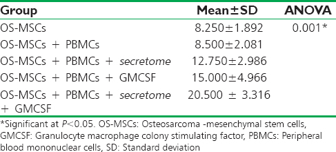 Table 4: Caspase-3 expression in Osteosarcoma -mesenchymal stem cells co-cultivated with peripheral blood mononuclear cells sensitized by <i>secretrome</i>, Granulocyte macrophage colony stimulating factor and combination