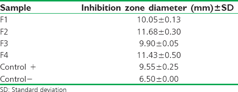 Table 12: Zone of inhibition of formula