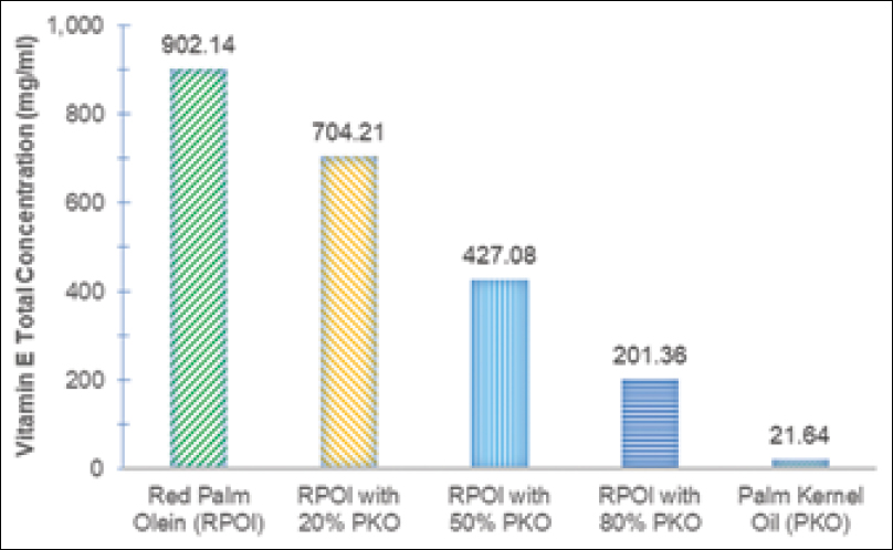 Figure 3: Vitamin E concentration of red palm olein, palm kernel oil, and the combination